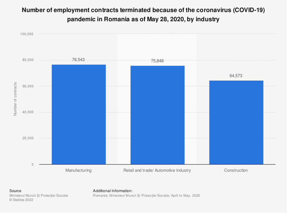 Statistic: Number of employment contracts terminated because of the coronavirus (COVID-19) pandemic in Romania as of May 28, 2020, by industry  | Statista