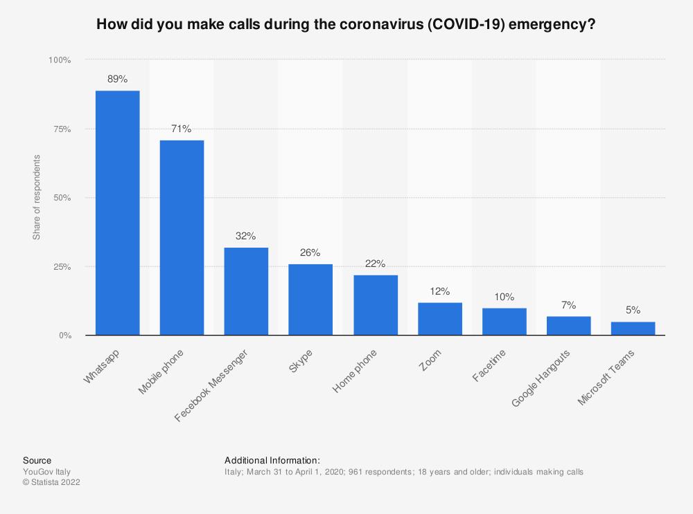 Statistic: How did you make calls during the coronavirus (COVID-19) emergency?   Statista