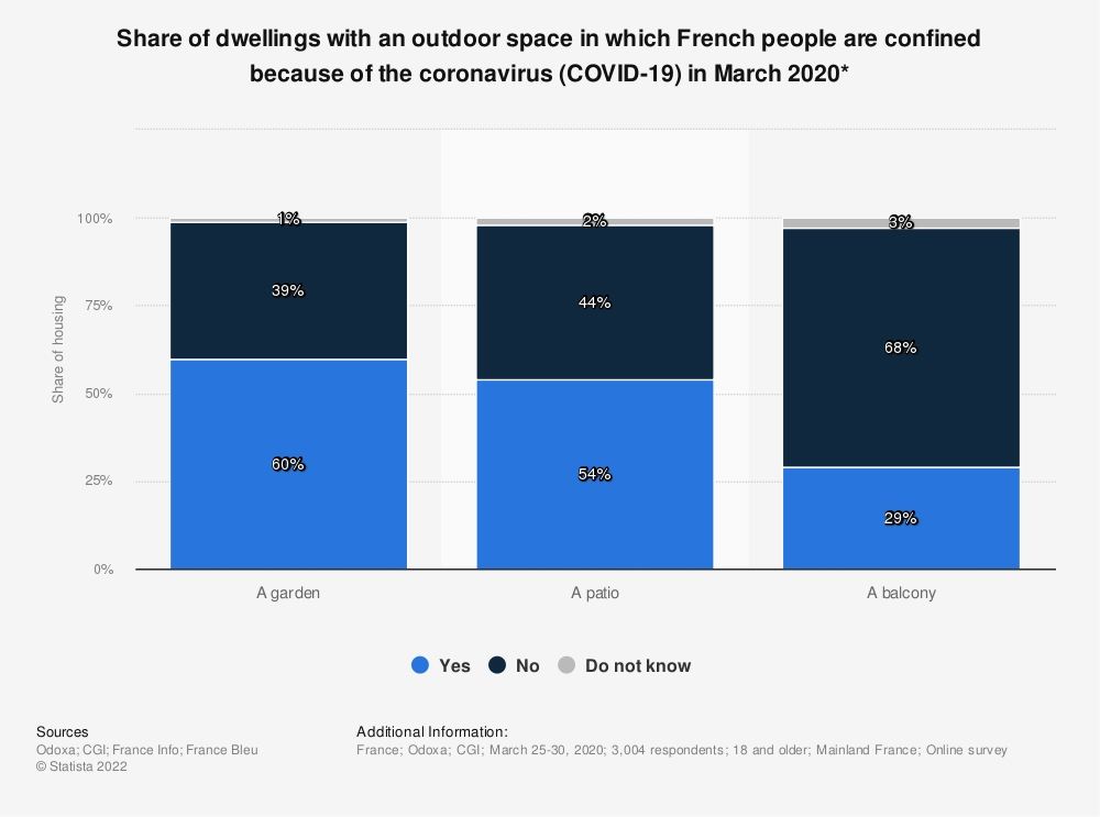 Statistic: Share of dwellings with an outdoor space in which French people are confined because of the coronavirus (COVID-19) in March 2020* | Statista