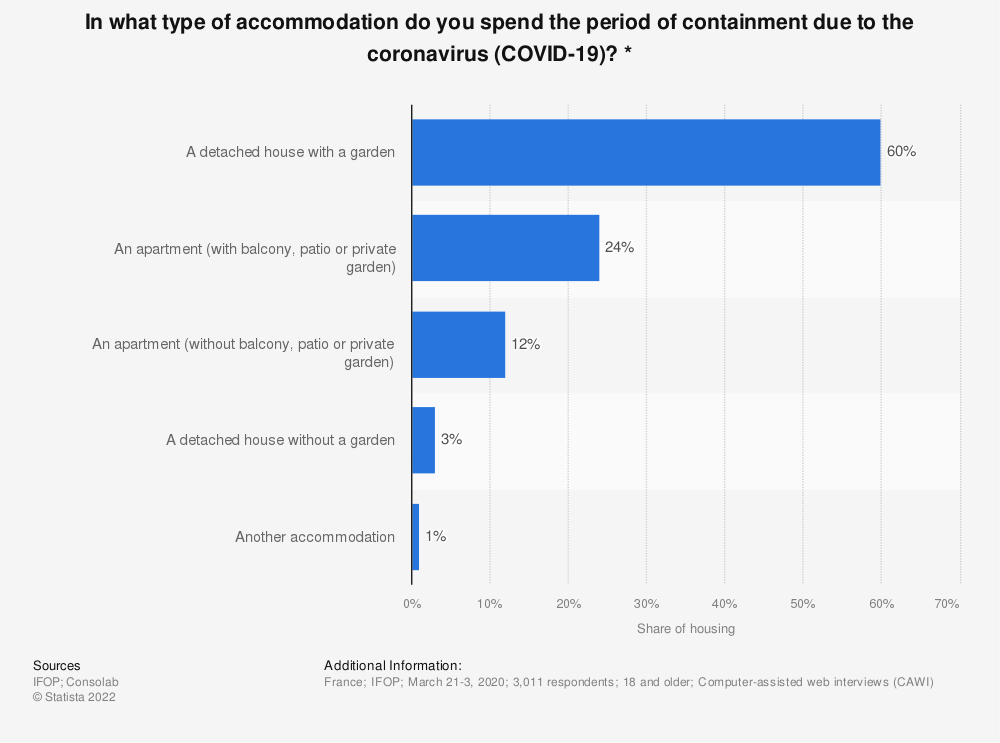 Statistic: In what type of accommodation do you spend the period of containment due to the coronavirus (COVID-19)? *   Statista