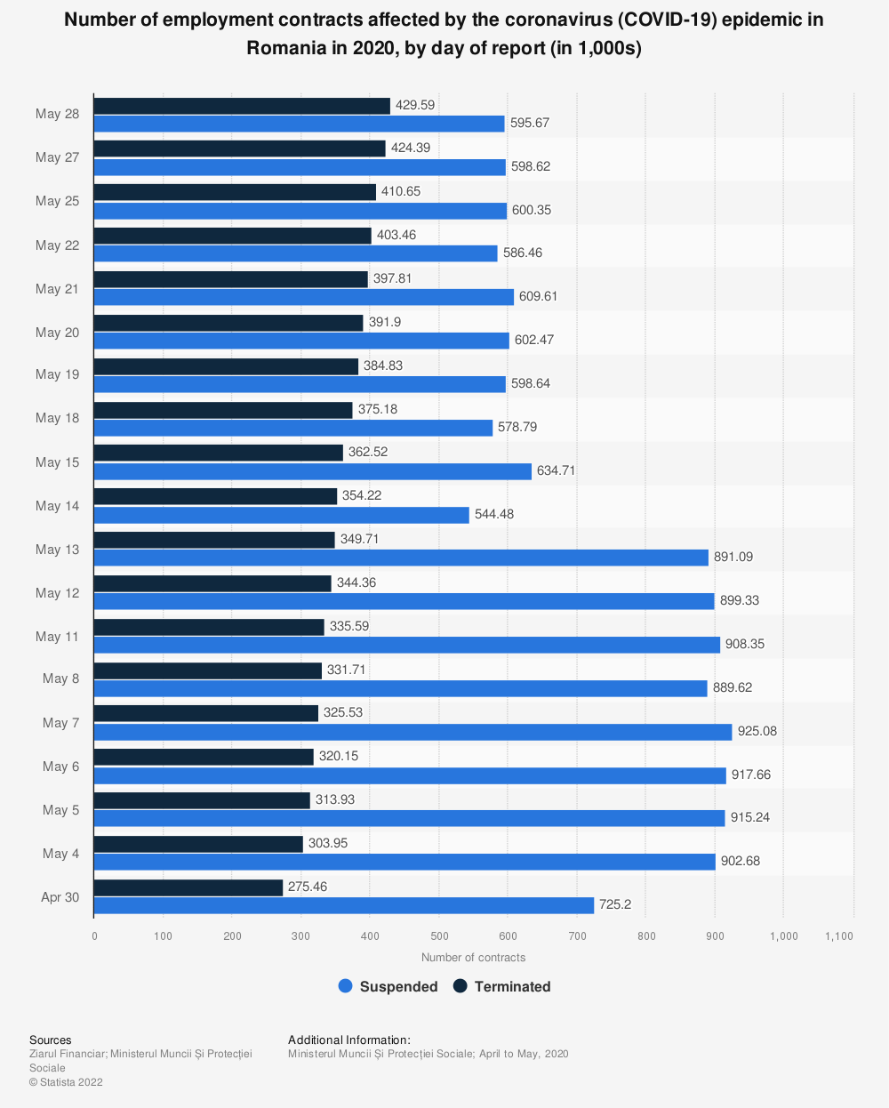 Statistic: Number of employment contracts affected by the coronavirus (COVID-19) epidemic in Romania in 2020, by day of report (in 1,000s) | Statista
