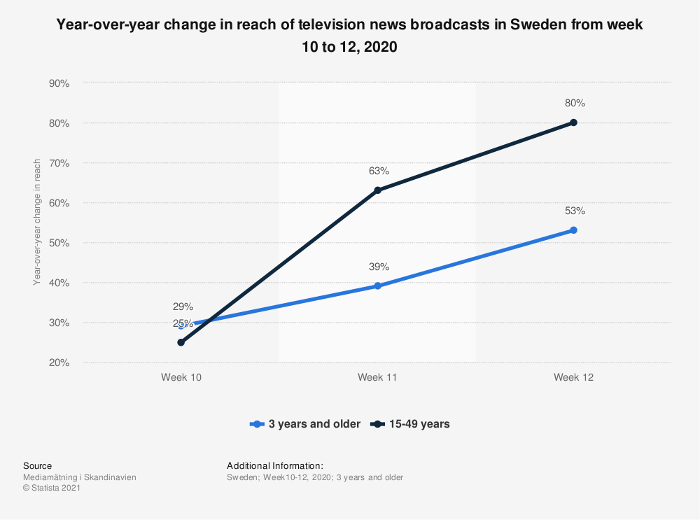 Statistic: Year-over-year change in reach of television news broadcasts in Sweden from week 10 to 12, 2020  | Statista