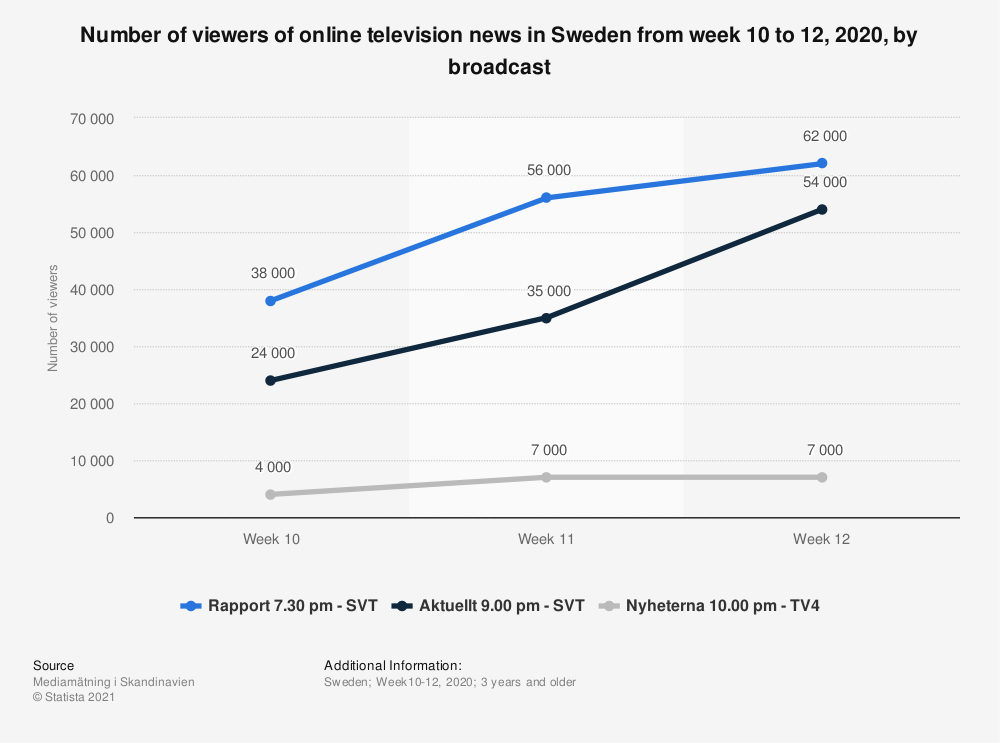 Statistic: Number of viewers of online television news in Sweden from week 10 to 12, 2020, by broadcast | Statista