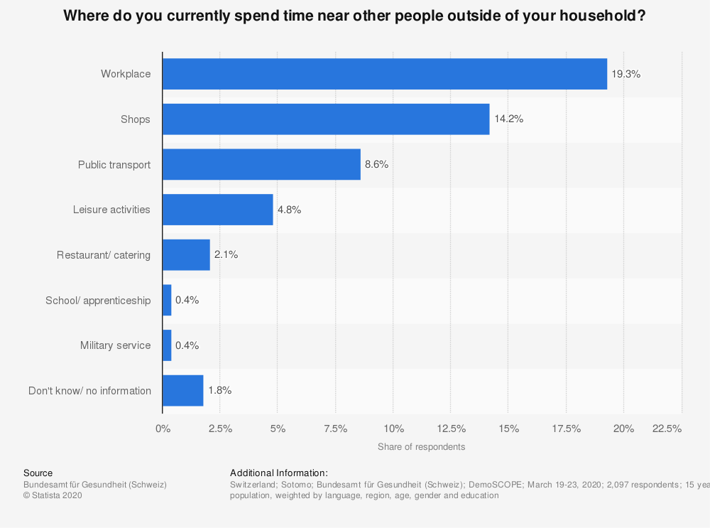 Statistic: Where do you currently spend time near other people outside of your household? | Statista