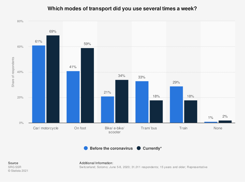 Statistic: Which modes of transport did you use several times a week? | Statista