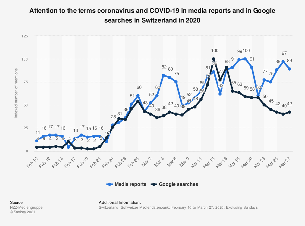 Statistic: Attention to the terms coronavirus and COVID-19 in media reports and in Google searches in Switzerland in 2020 | Statista