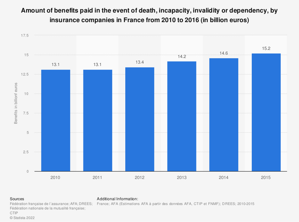 Statistic: Amount of benefits paid in the event of death, incapacity, invalidity or dependency, by insurance companies in France from 2010 to 2016 (in billion euros) | Statista