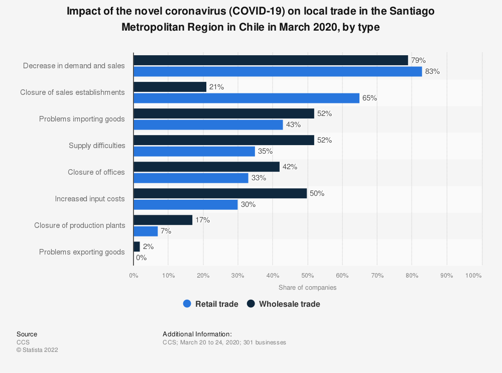 Statistic: Impact of the novel coronavirus (COVID-19) on local trade in the Santiago Metropolitan Region in Chile in March 2020, by type | Statista