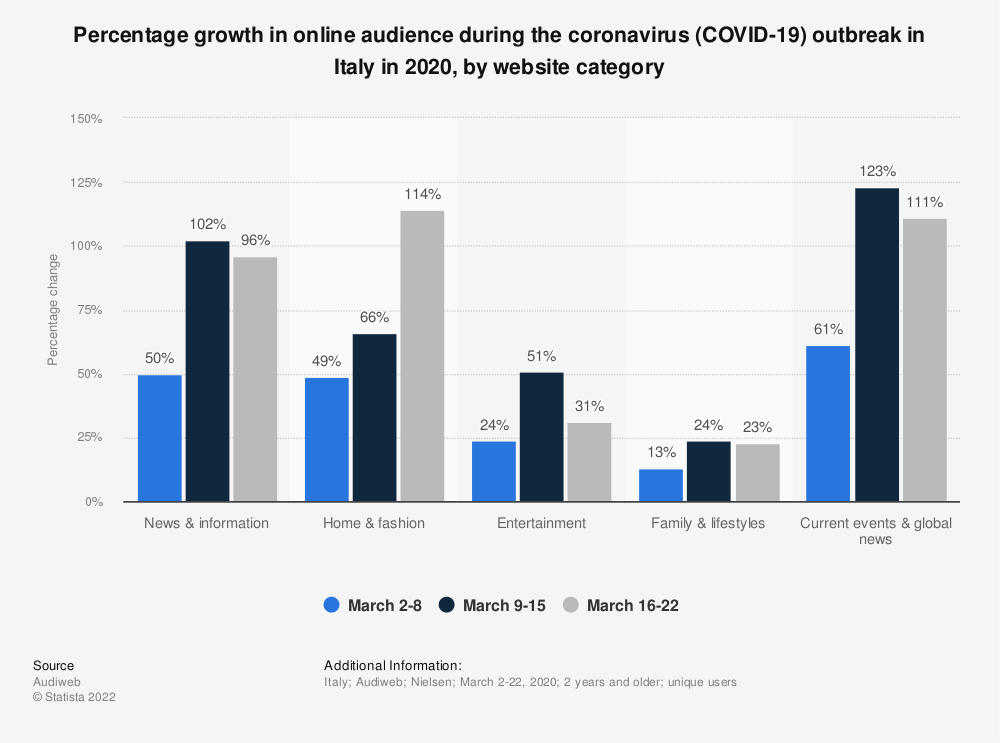 Statistic: Percentage growth in online audience during the coronavirus (COVID-19) outbreak in Italy in 2020, by website category | Statista