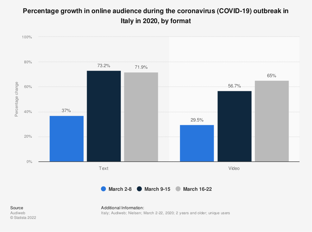 Statistic: Percentage growth in online audience during the coronavirus (COVID-19) outbreak in Italy in 2020, by format | Statista