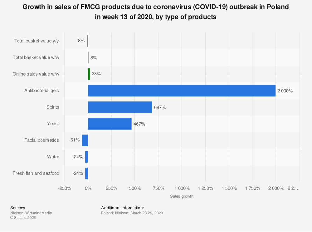 Statistic: Growth in sales of FMCG products due to coronavirus (COVID-19) outbreak in Poland in week 13 of 2020, by type of products | Statista