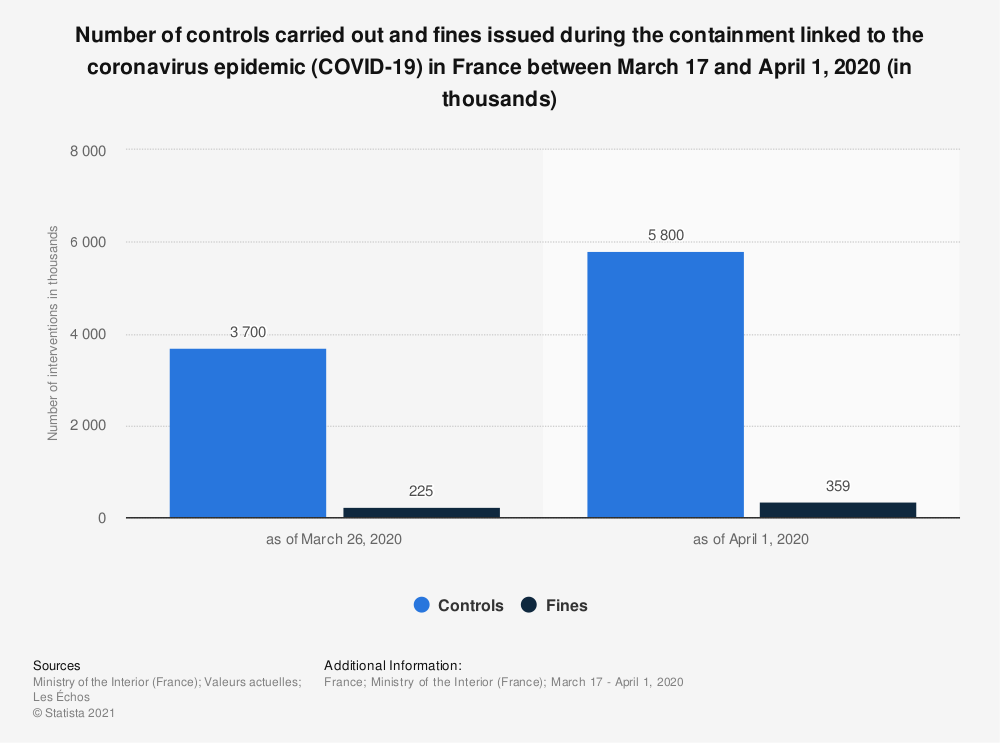 Statistic: Number of controls carried out and fines issued during the containment linked to the coronavirus epidemic (COVID-19) in France between March 17 and April 1, 2020 (in thousands) | Statista