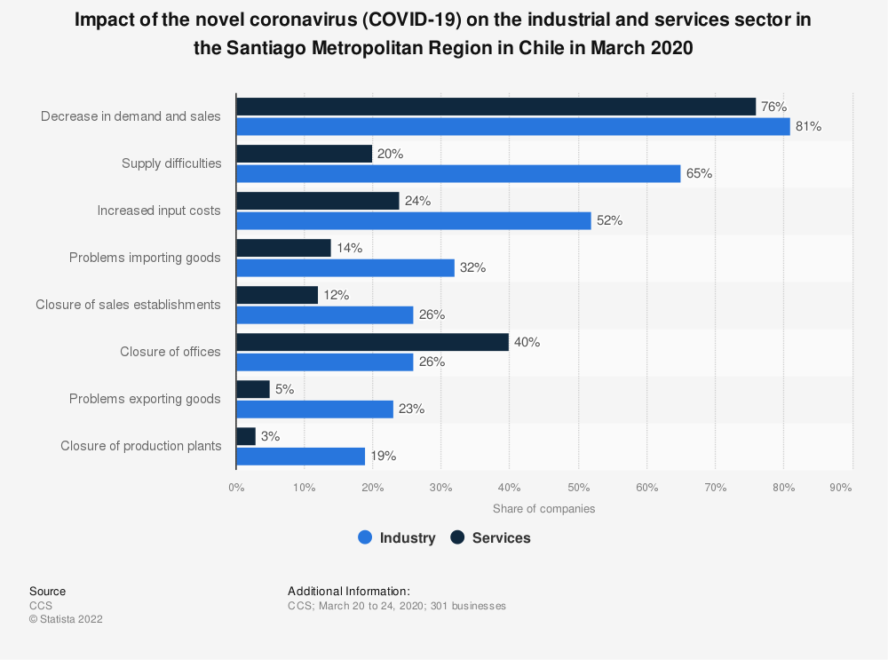 Statistic: Impact of the novel coronavirus (COVID-19) on the industrial and services sector in the Santiago Metropolitan Region in Chile in March 2020 | Statista