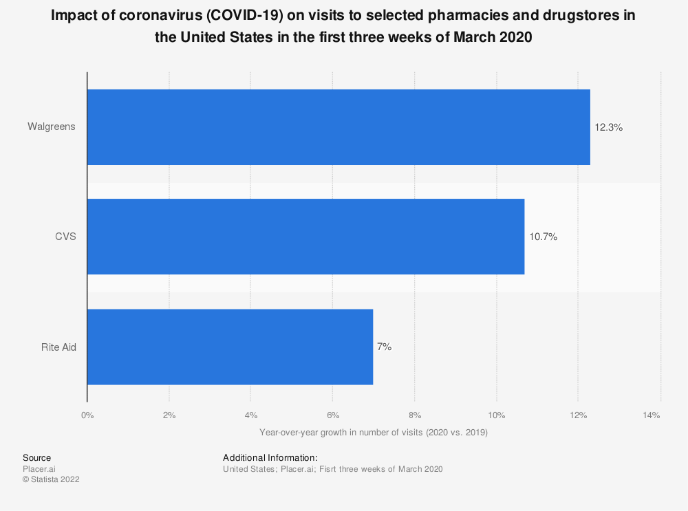 Statistic: Impact of coronavirus (COVID-19) on visits to selected pharmacies and drugstores in the United States in the first three weeks of March 2020 | Statista