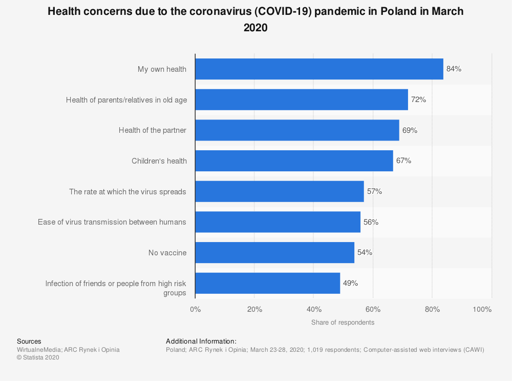 Statistic: Health concerns due to the coronavirus (COVID-19) pandemic in Poland in March 2020 | Statista
