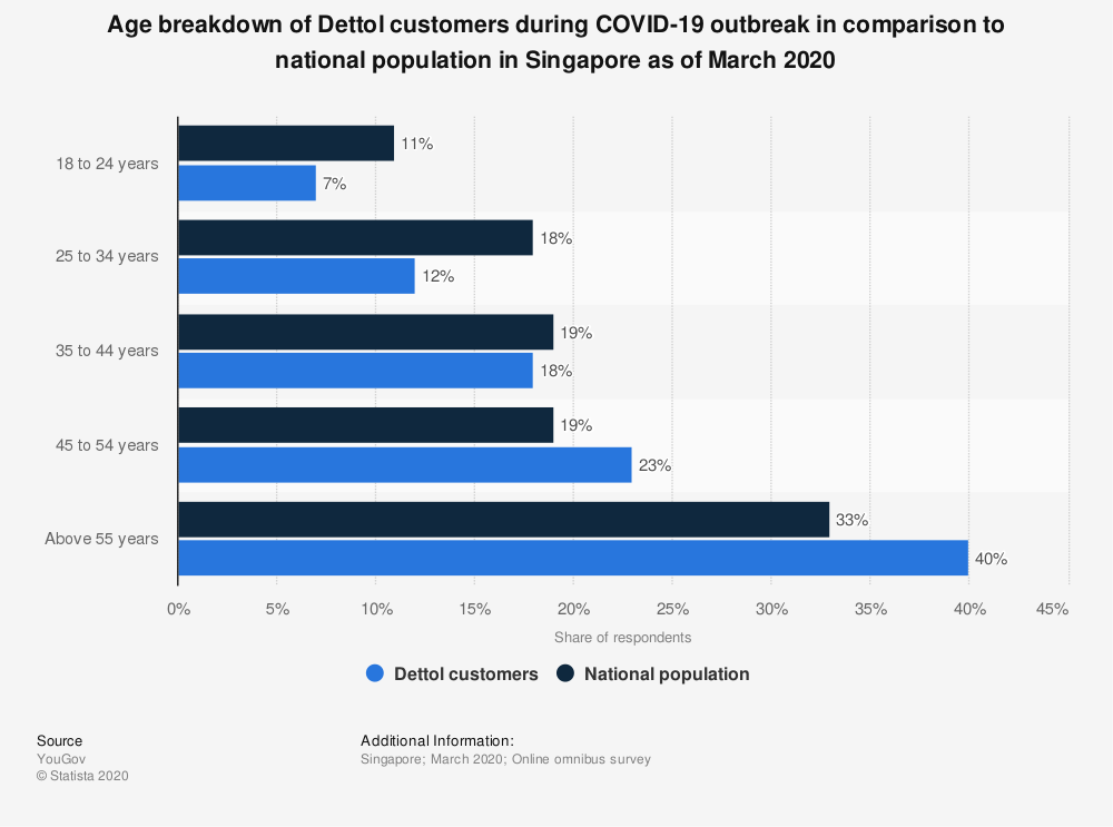 Statistic: Age breakdown of Dettol customers during COVID-19 outbreak in comparison to national population in Singapore as of March 2020   Statista