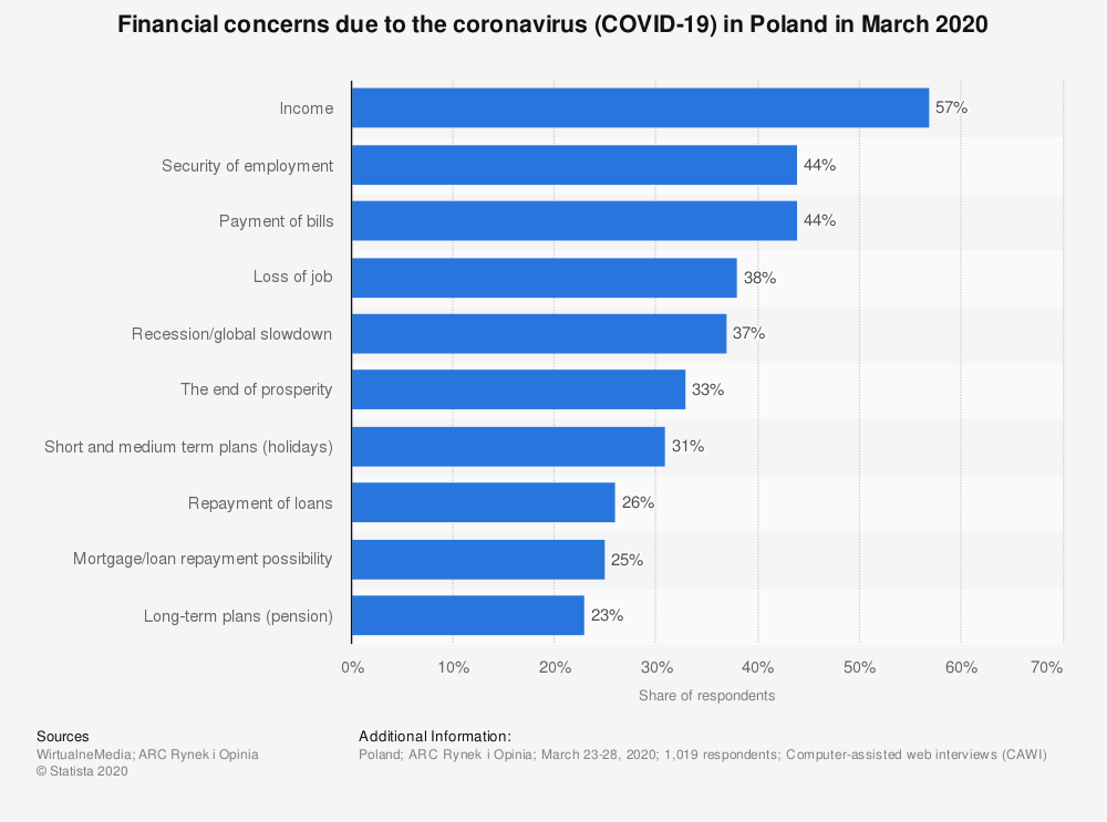 Statistic: Financial concerns due to the coronavirus (COVID-19) in Poland in March 2020 | Statista