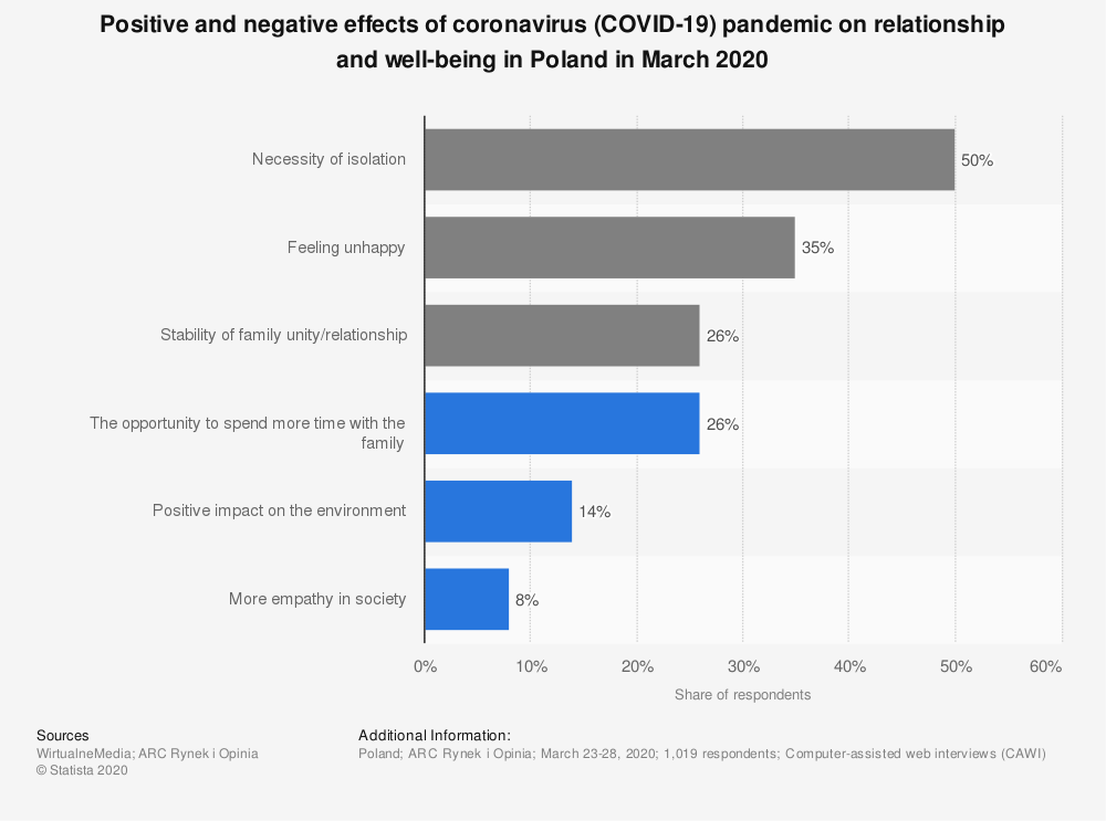 Statistic: Positive and negative effects of coronavirus (COVID-19) pandemic on relationship and well-being in Poland in March 2020 | Statista