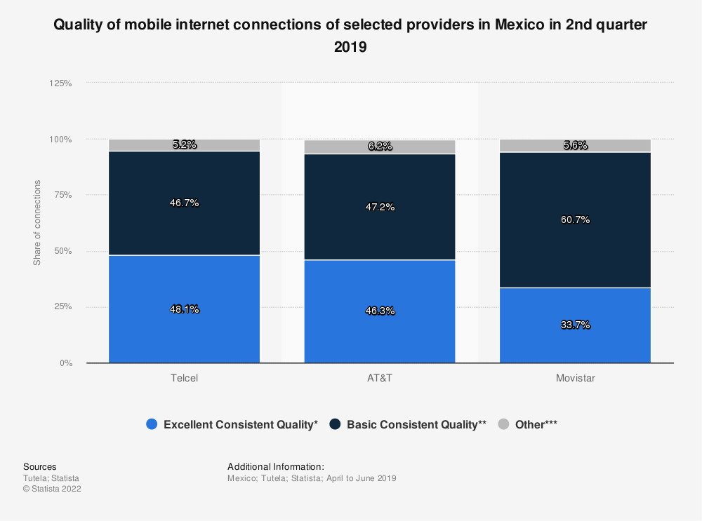 Statistic: Quality of mobile internet connections of selected providers in Mexico in 2nd quarter 2019   Statista