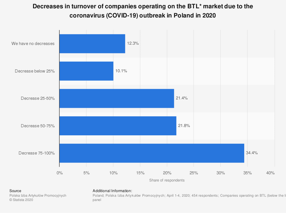 Statistic: Decreases in turnover of companies operating on the BTL* market due to the coronavirus (COVID-19) outbreak in Poland in 2020 | Statista