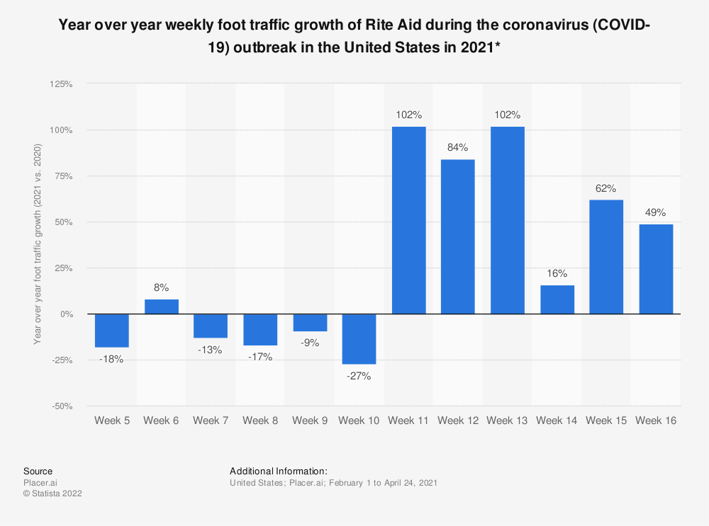 Statistic: Year over year weekly foot traffic growth of Rite Aid during the coronavirus (COVID-19) outbreak in the United States in 2020*   Statista