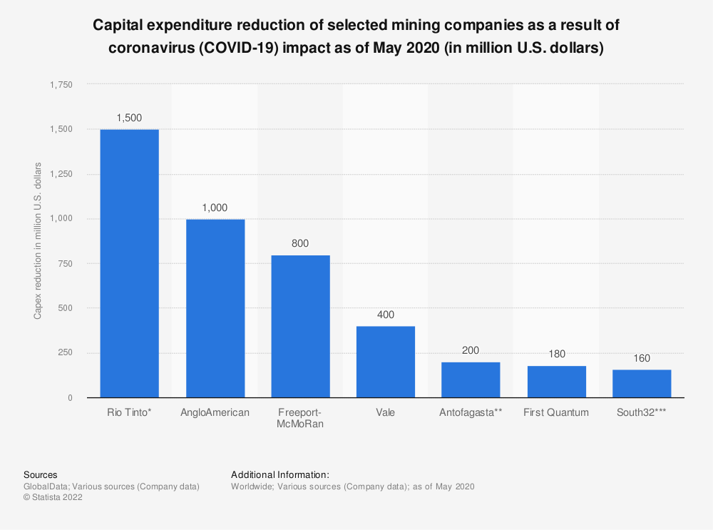 Statistic: Capital expenditure reduction of selected mining companies as a result of coronavirus (COVID-19) impact as of May 2020 (in million U.S. dollars) | Statista