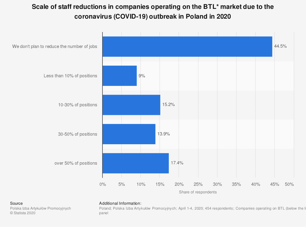 Statistic: Scale of staff reductions in companies operating on the BTL* market due to the coronavirus (COVID-19) outbreak in Poland in 2020 | Statista