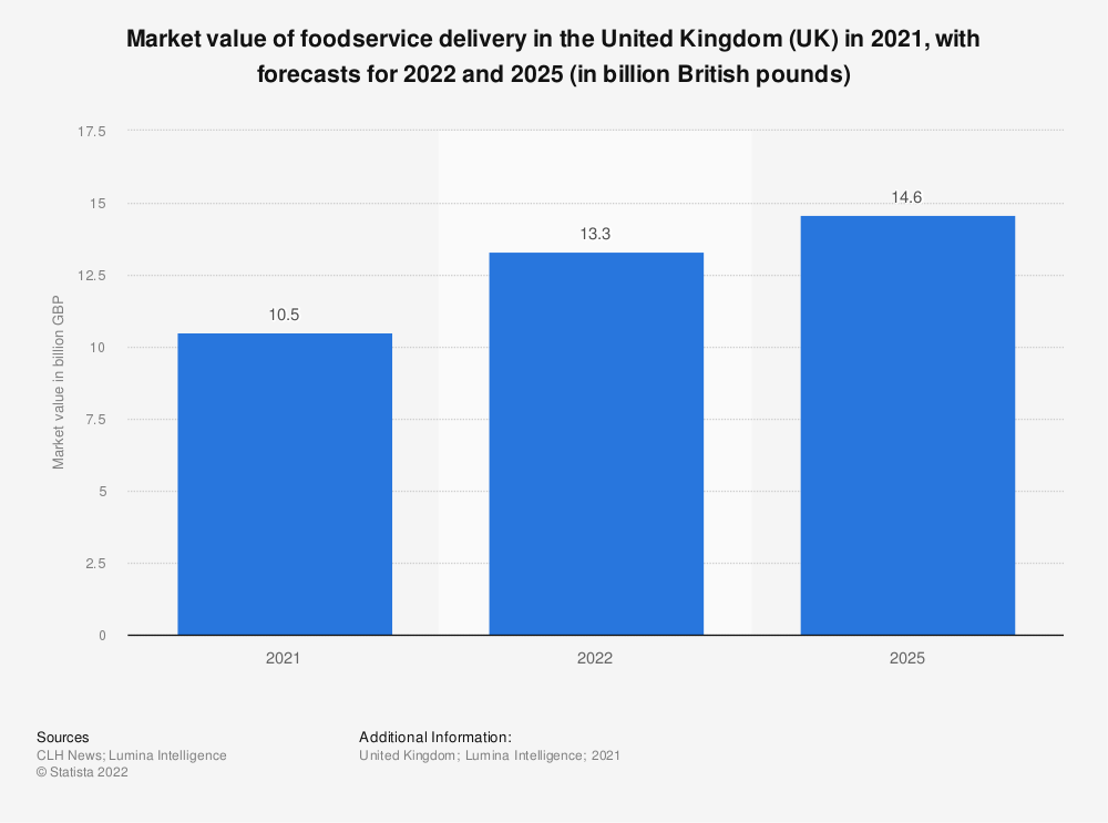 Statistic: Market value of foodservice delivery in the United Kingdom (UK) in 2018 and 2019 (in billion GBP) | Statista