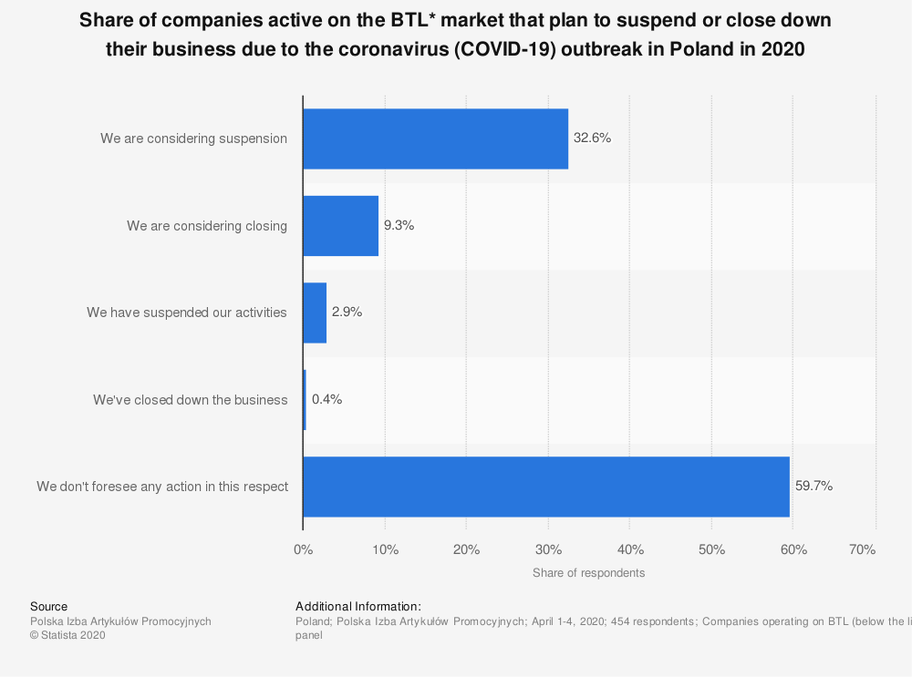 Statistic: Share of companies active on the BTL* market that plan to suspend or close down their business due to the coronavirus (COVID-19) outbreak in Poland in 2020 | Statista