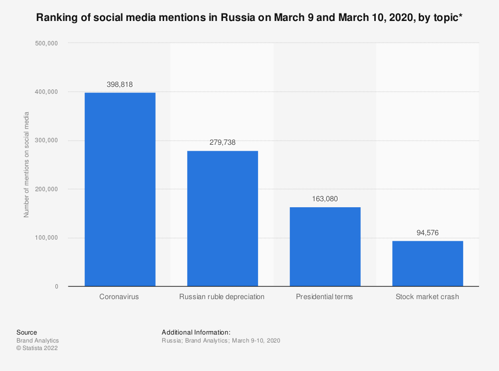 Statistic: Ranking of social media mentions in Russia on March 9 and March 10, 2020, by topic* | Statista