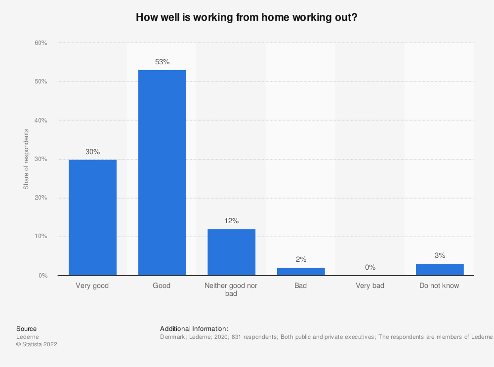 Statistic: How well is working from home working out? | Statista