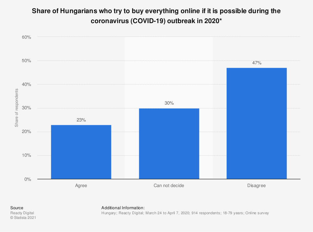 Statistic: Share of Hungarians who try to buy everything online if it is possible during the coronavirus (COVID-19) outbreak in 2020* | Statista
