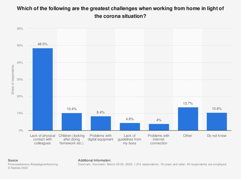 Statistic: Which of the following are the greatest challenges when working from home in light of the corona situation?  | Statista