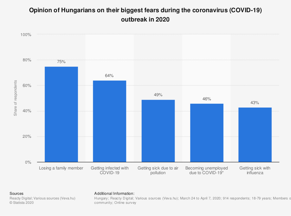 Statistic: Opinion of Hungarians on their biggest fears during the coronavirus (COVID-19) outbreak in 2020   Statista