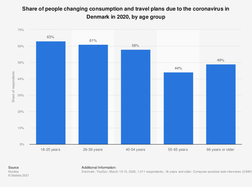 Statistic: Share of people changing consumption and travel plans due to the coronavirus in Denmark in 2020, by age group | Statista