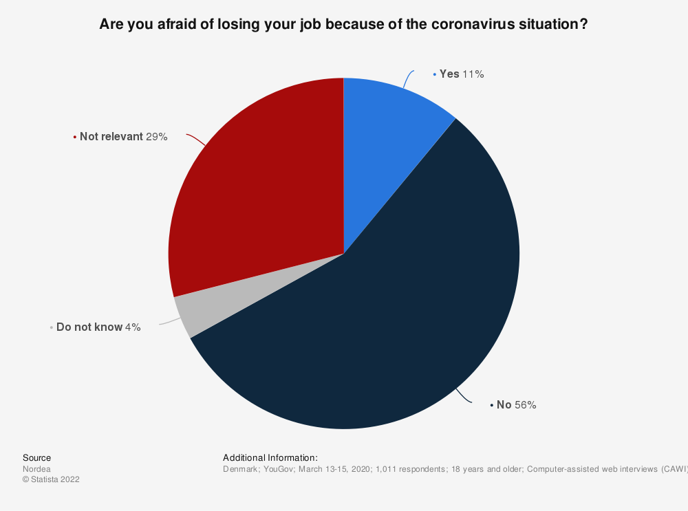 Statistic: Are you afraid of losing your job because of the coronavirus situation?   Statista