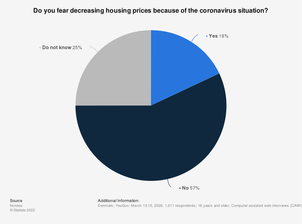 Statistic: Do you fear decreasing housing prices because of the coronavirus situation? | Statista