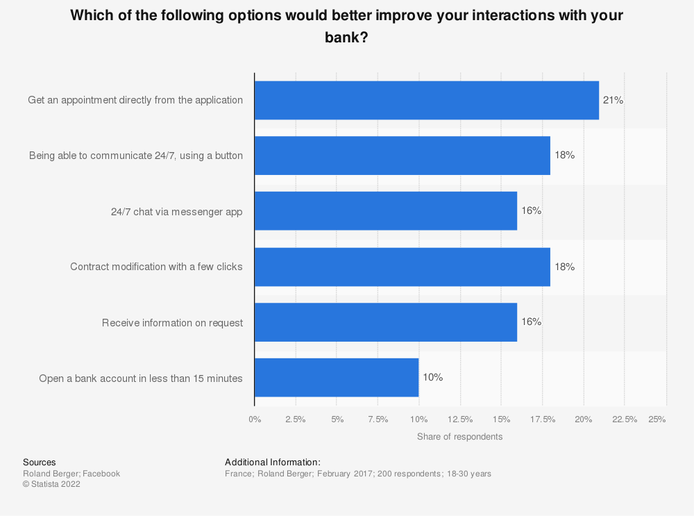 Statistic: Which of the following options would better improve your interactions with your bank? | Statista