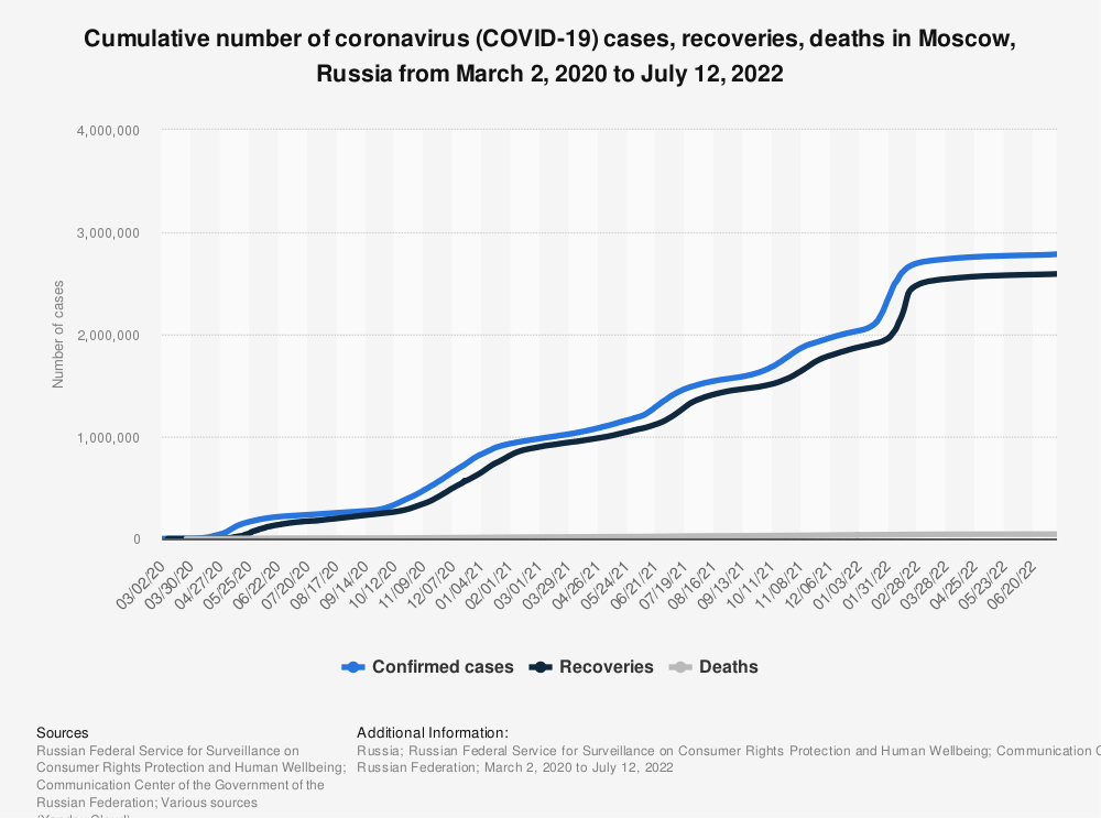 Statistic: Cumulative number of coronavirus (COVID-19) cases, recoveries, deaths in Moscow, Russia from March 2, 2020 to September 15, 2021 | Statista