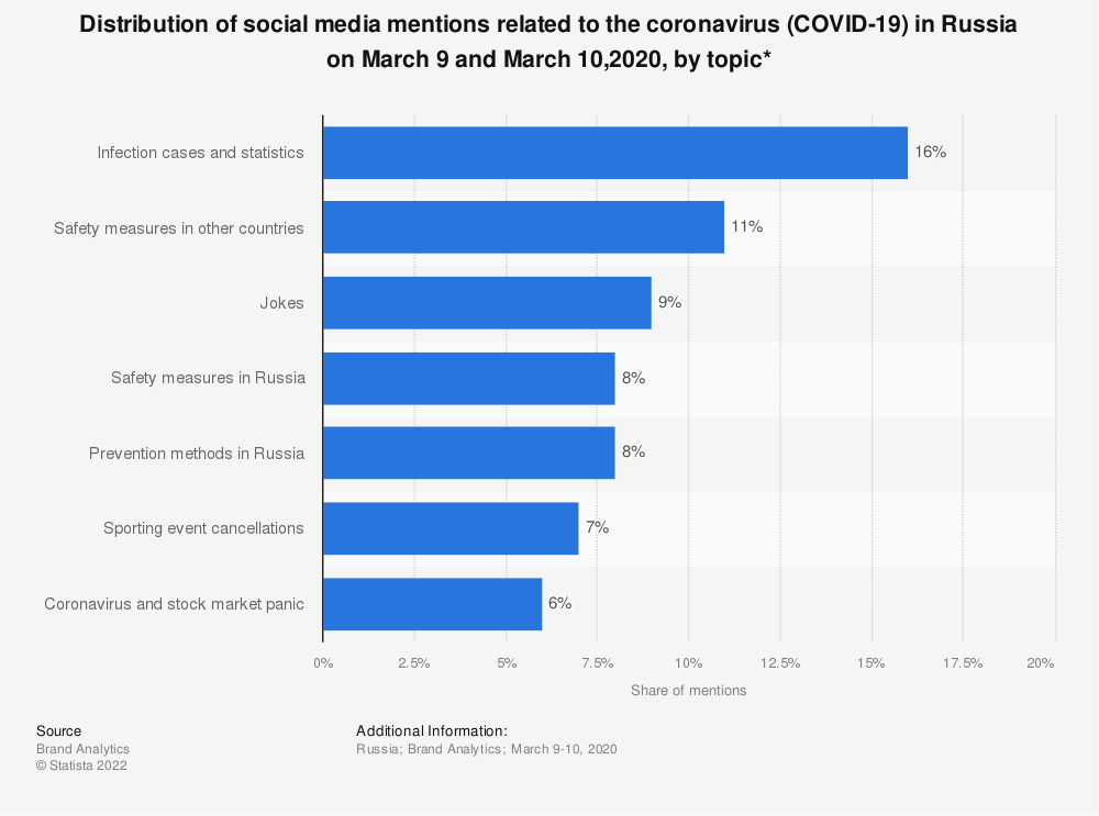 Statistic: Distribution of social media mentions related to the coronavirus (COVID-19) in Russia on March 9 and March 10,2020, by topic* | Statista