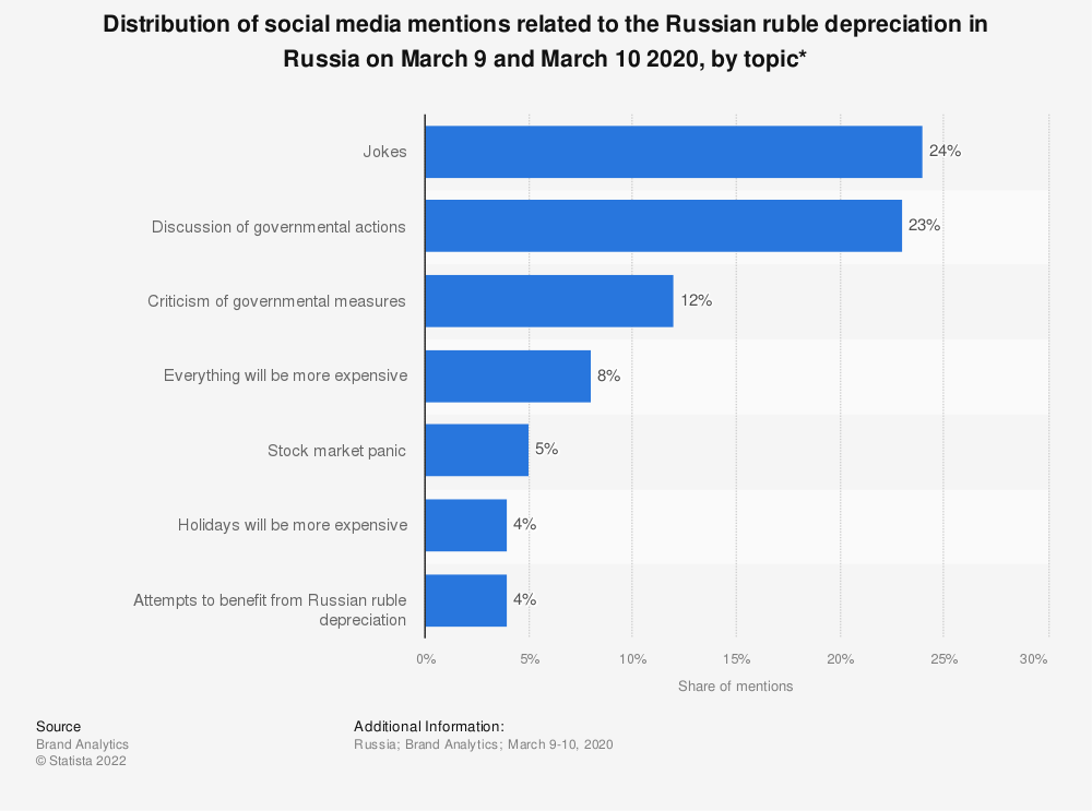Statistic: Distribution of social media mentions related to the Russian ruble depreciation in Russia on March 9 and March 10 2020, by topic* | Statista
