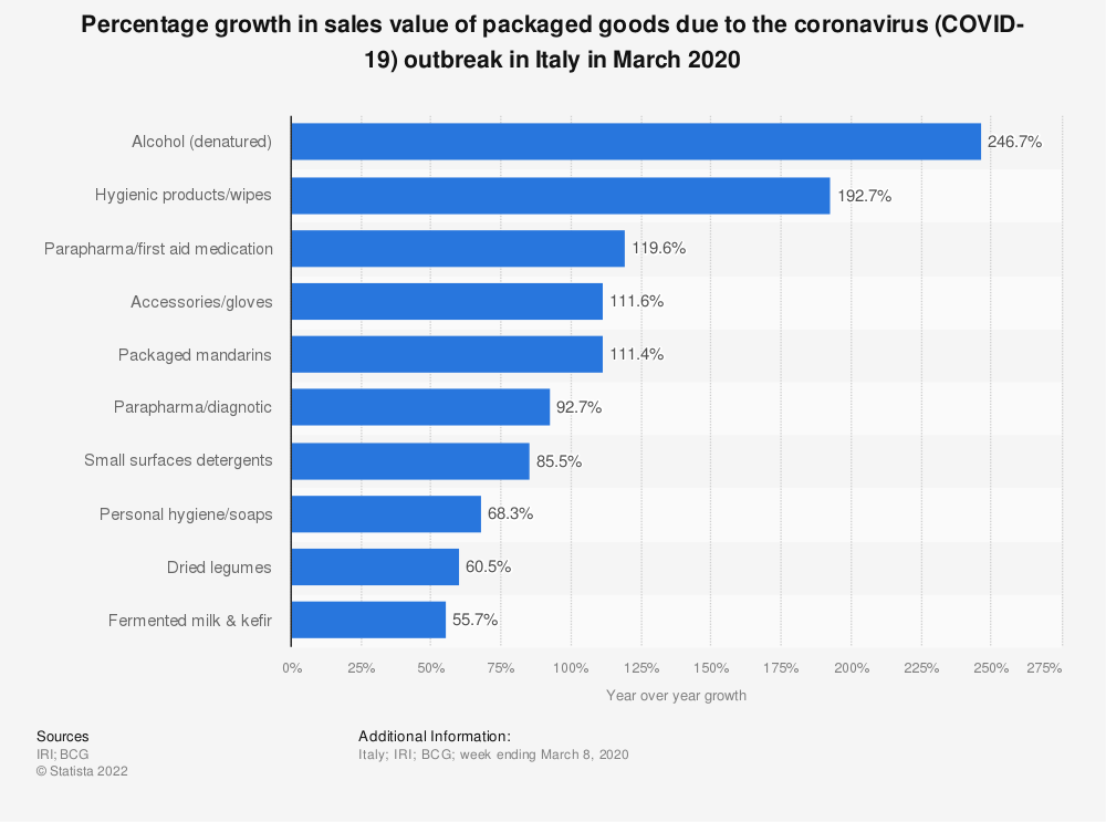 Statistic: Percentage growth in sales value of packaged goods due to the coronavirus (COVID-19) outbreak in Italy in March 2020   Statista
