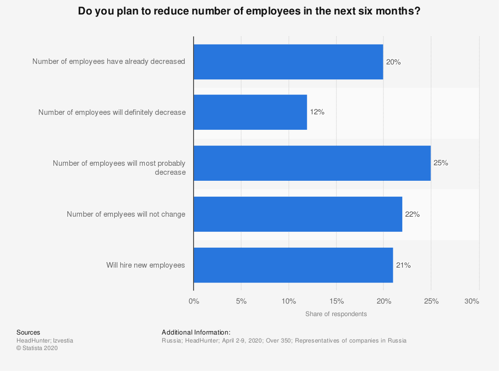 Statistic: Do you plan to reduce number of employees in the next six months?   Statista
