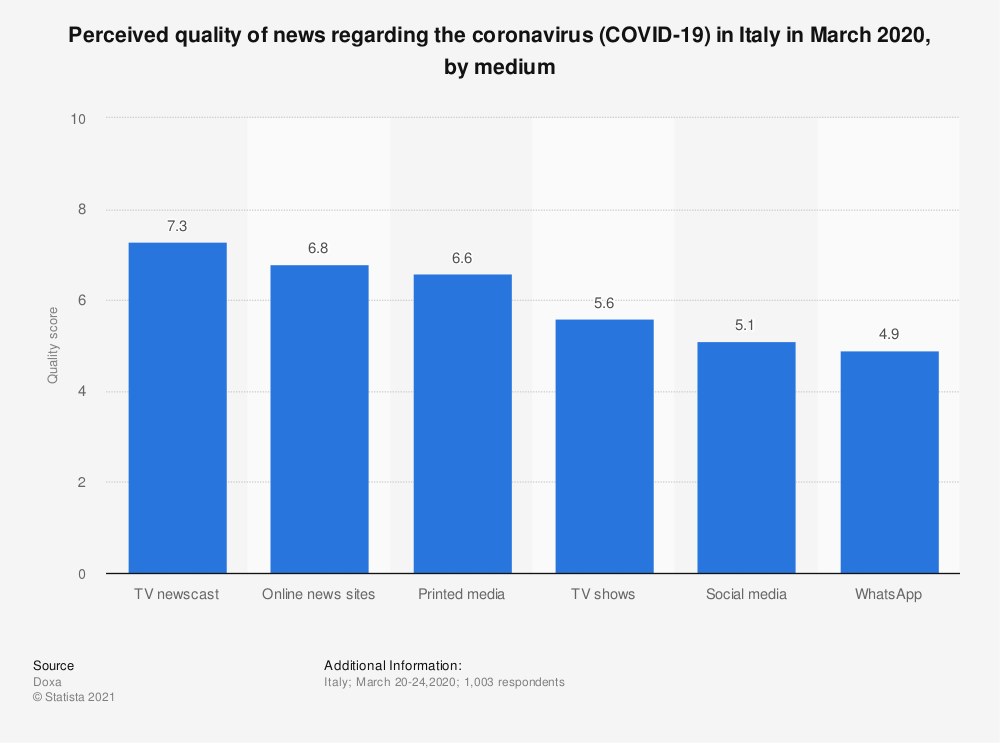 Statistic: Perceived quality of news regarding the coronavirus (COVID-19) in Italy in March 2020, by medium | Statista