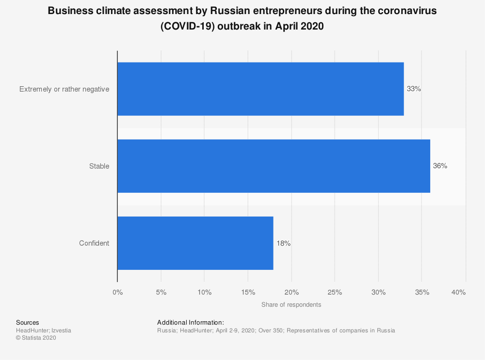 Statistic: Business climate assessment by Russian entrepreneurs during the coronavirus (COVID-19) outbreak in April 2020 | Statista