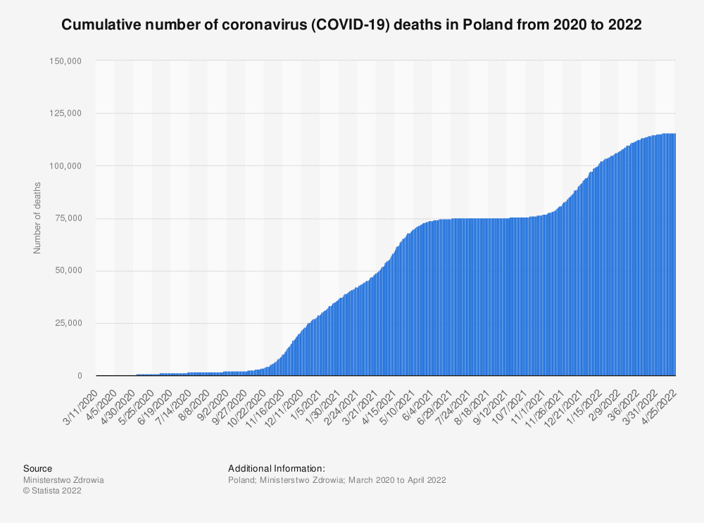 Statistic: Cumulative number of coronavirus (COVID-19) deaths in Poland from 2020 to 2021 | Statista