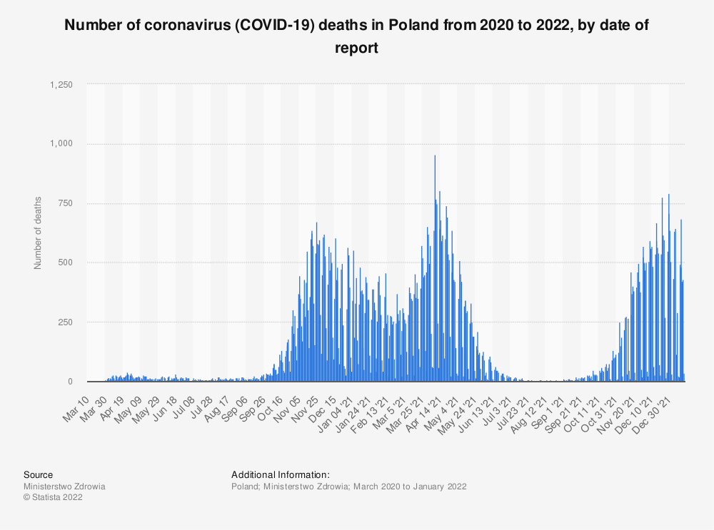 Statistic: Number of coronavirus (COVID-19) deaths in Poland since March 2020, by date of report | Statista