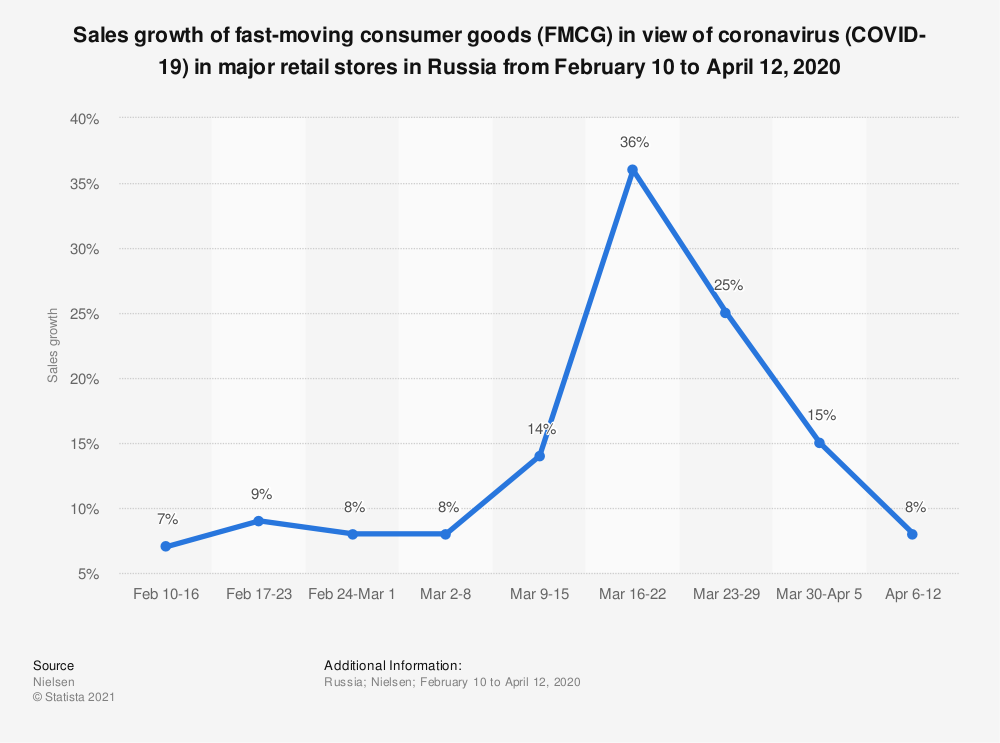 Statistic: Sales growth of fast-moving consumer goods (FMCG) in view of coronavirus (COVID-19) in major retail stores in Russia from February 10 to April 12, 2020 | Statista