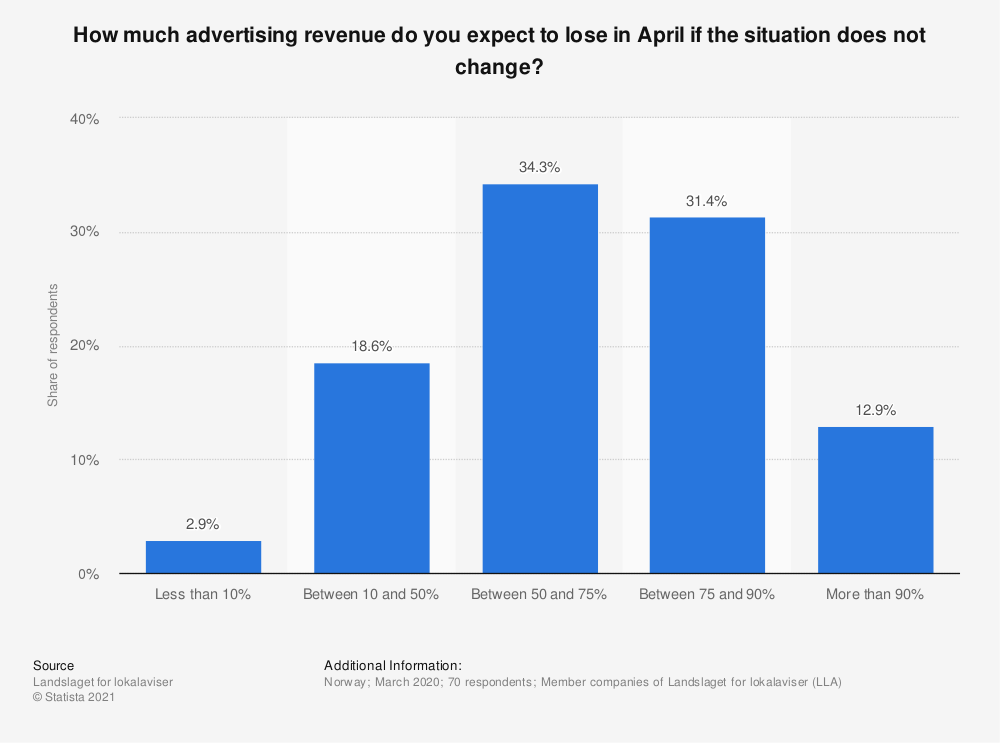 Statistic: How much advertising revenue do you expect to lose in April if the situation does not change? | Statista