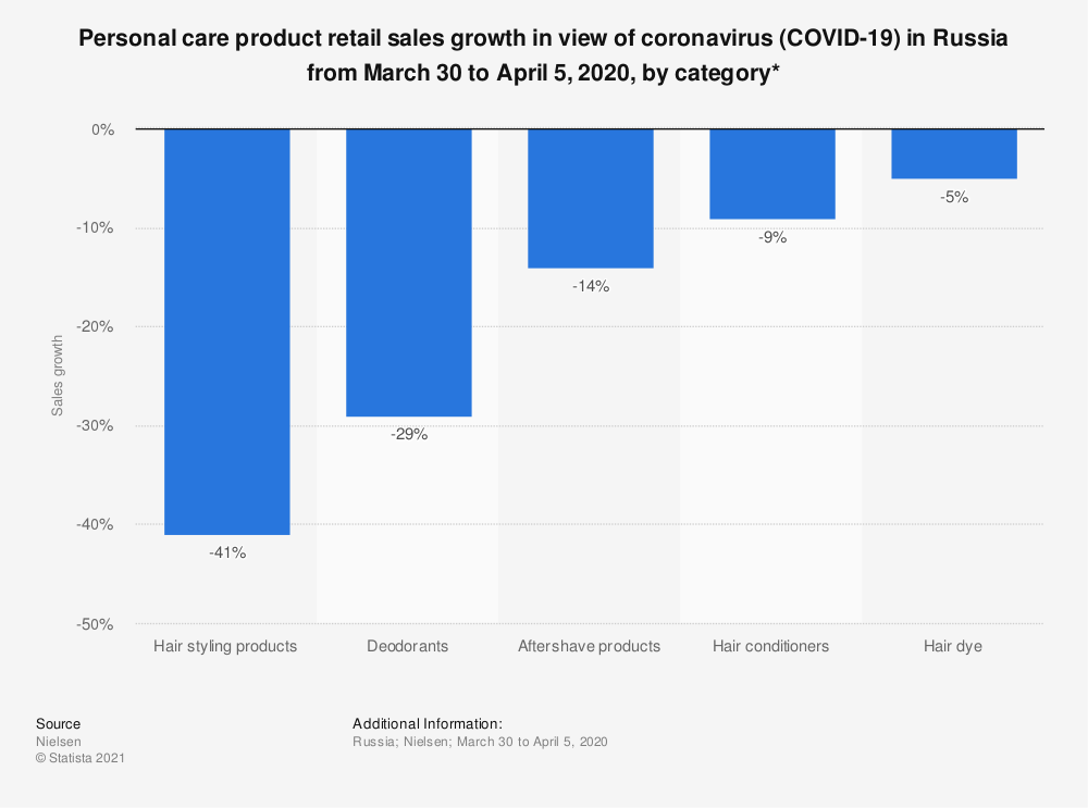 Statistic: Personal care product retail sales growth in the view of coronavirus (COVID-19) in Russia from March 30 to April 5, 2020, by category* | Statista